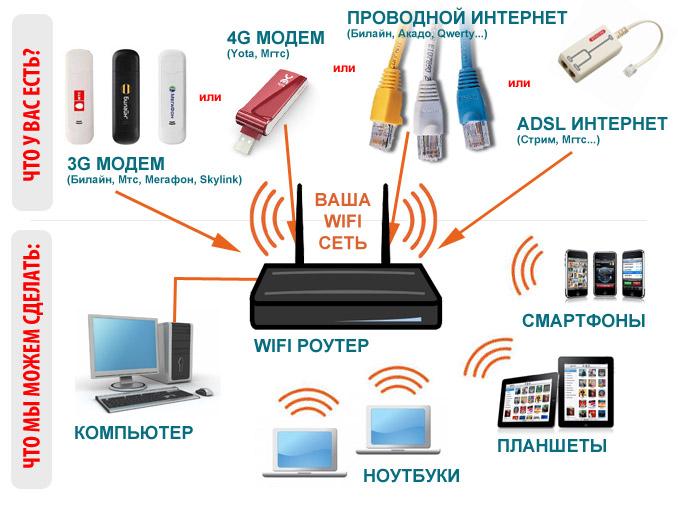 Как с компьютера сделать wifi с модема - УО РМД
